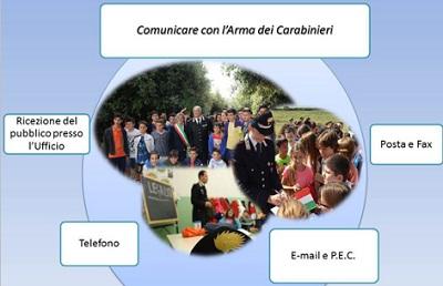 rivista Carabinieri