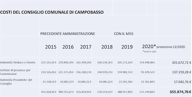 costi consiglio comunale campobasso