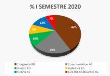 dati differenziata san martino 1° semestre 2020