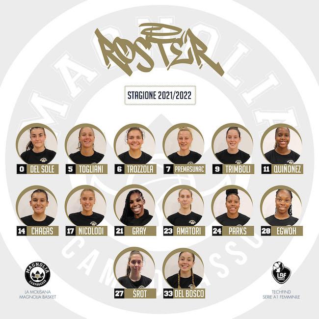 roster campobasso