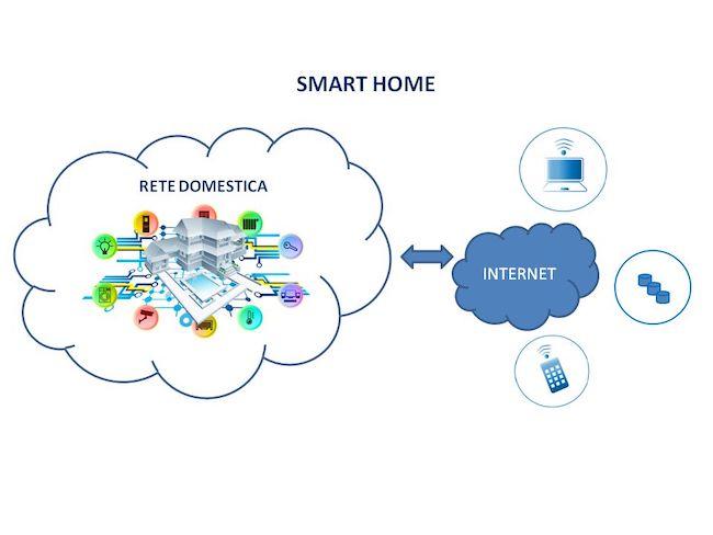 schema smart home